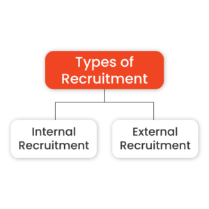 Types of Recruitment